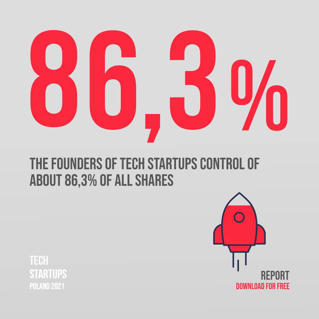 Shareholders of Polish technology startups