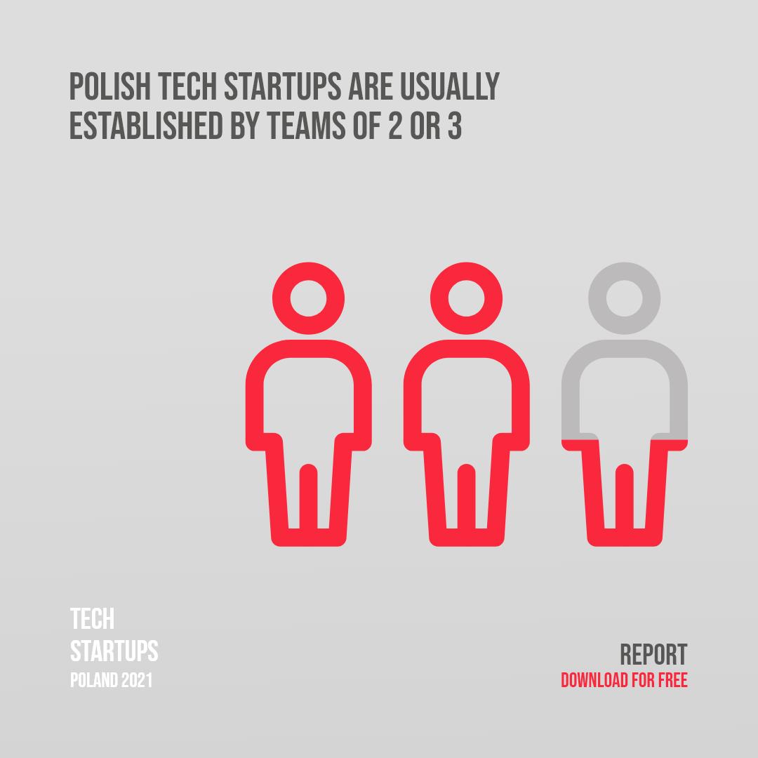 Who create polish tech start-ups?