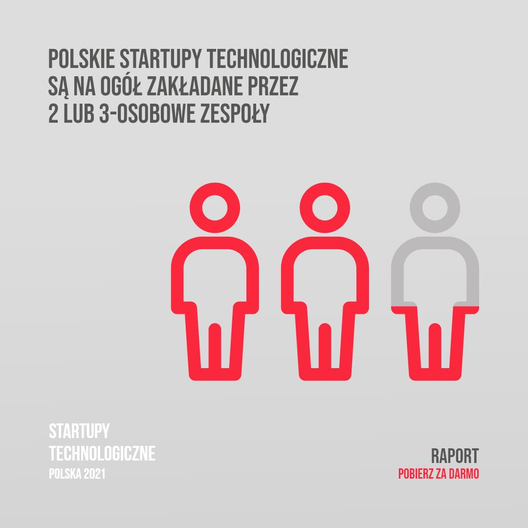 Kto zakłada Polskie startupy technologiczne?