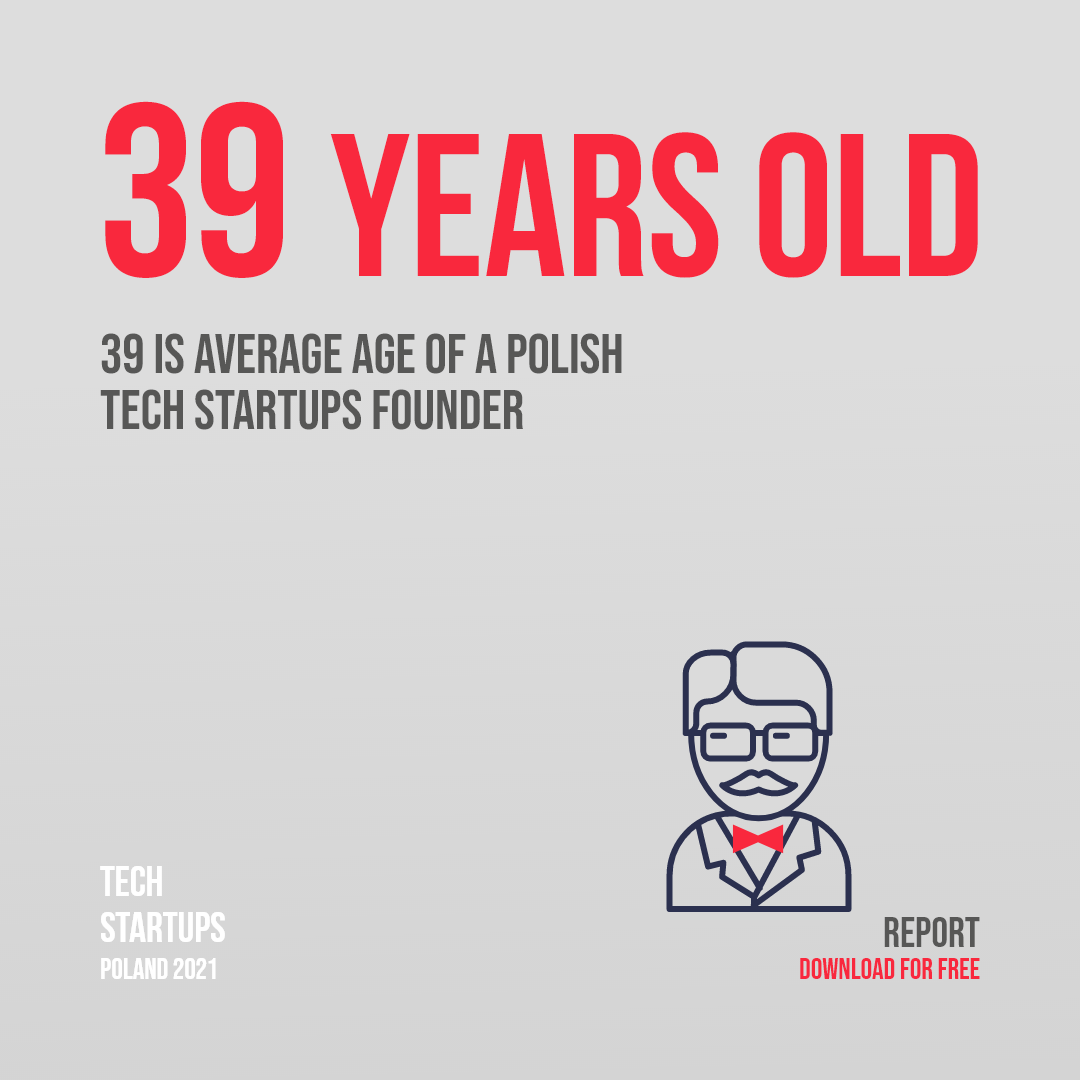 Average age of a Polish tech startup founder