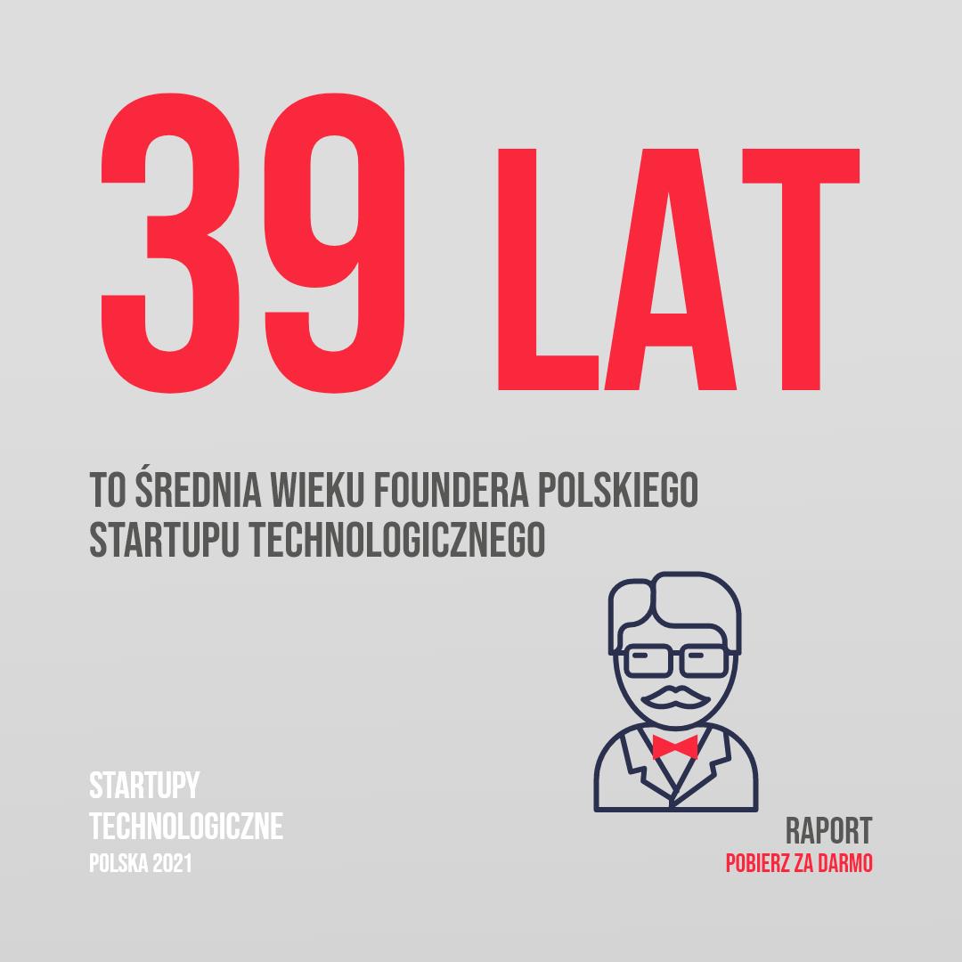 Średnia wieku polskich startuperów