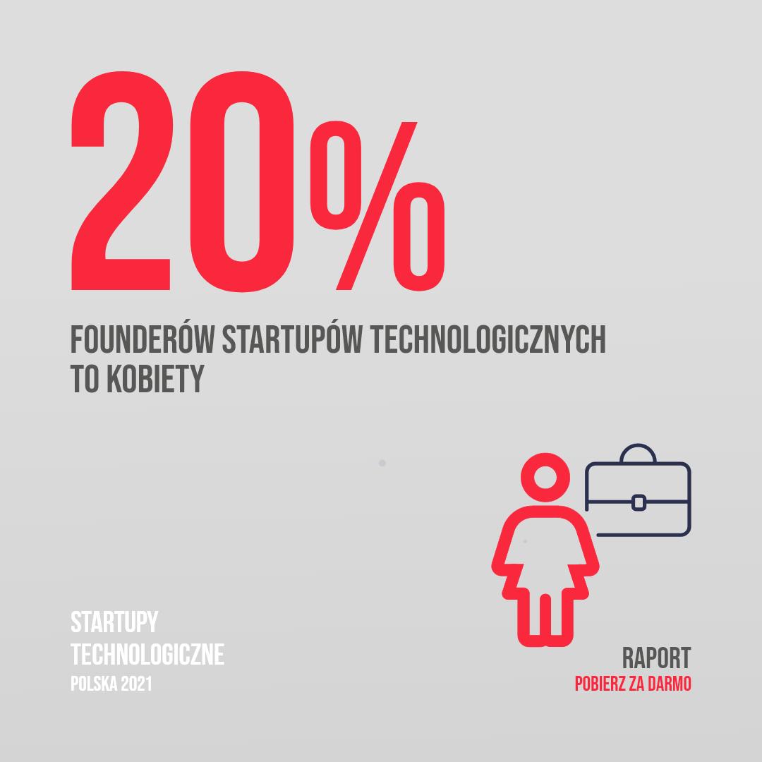20% founderów technologicznych startupów to kobiety