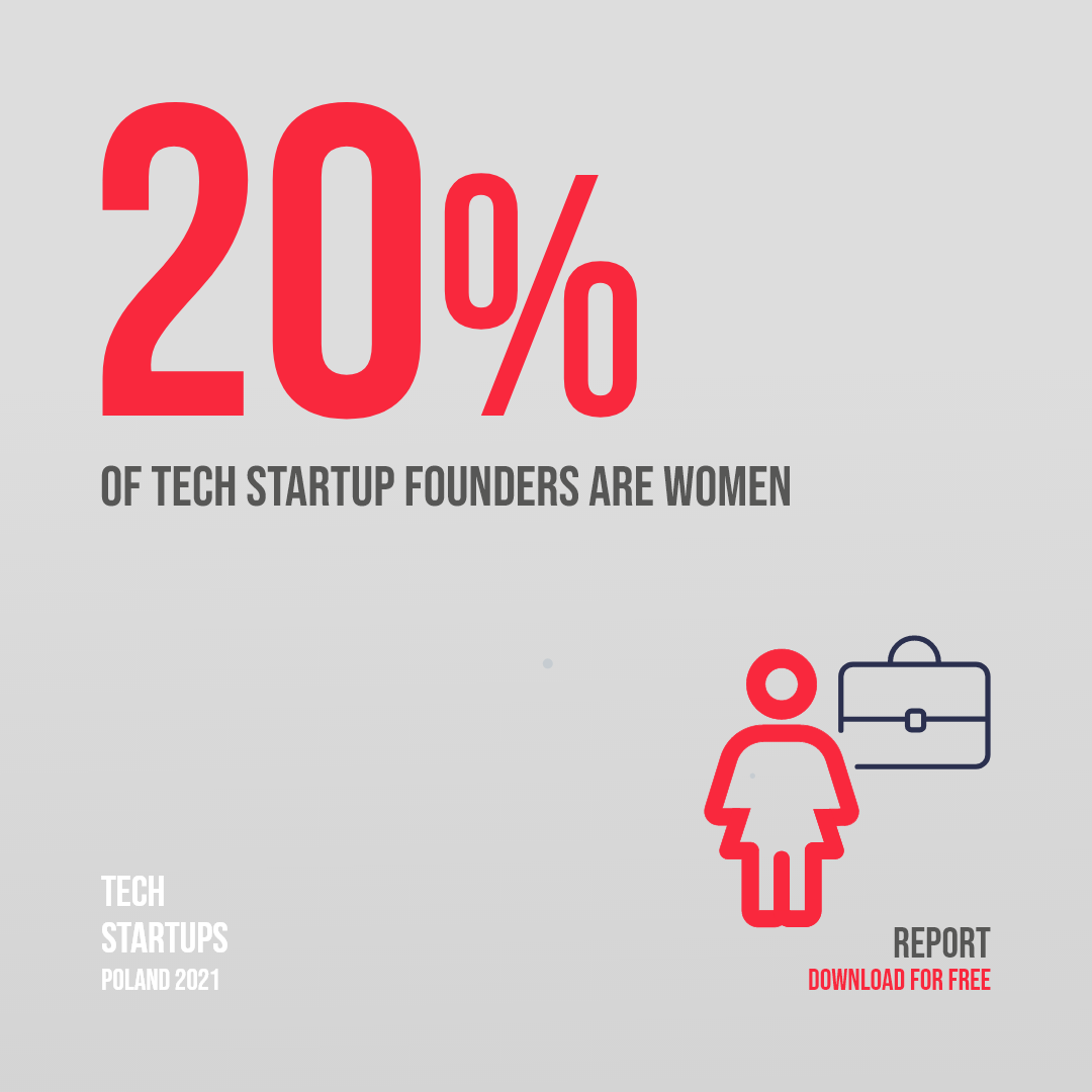 20% of tech startup founders are women
