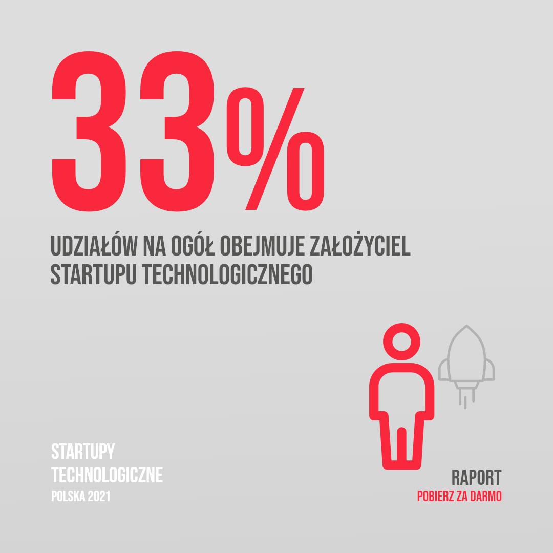 Założyciel technologicznego startupu na ogół obejmuje pakiet 33% udziałów
