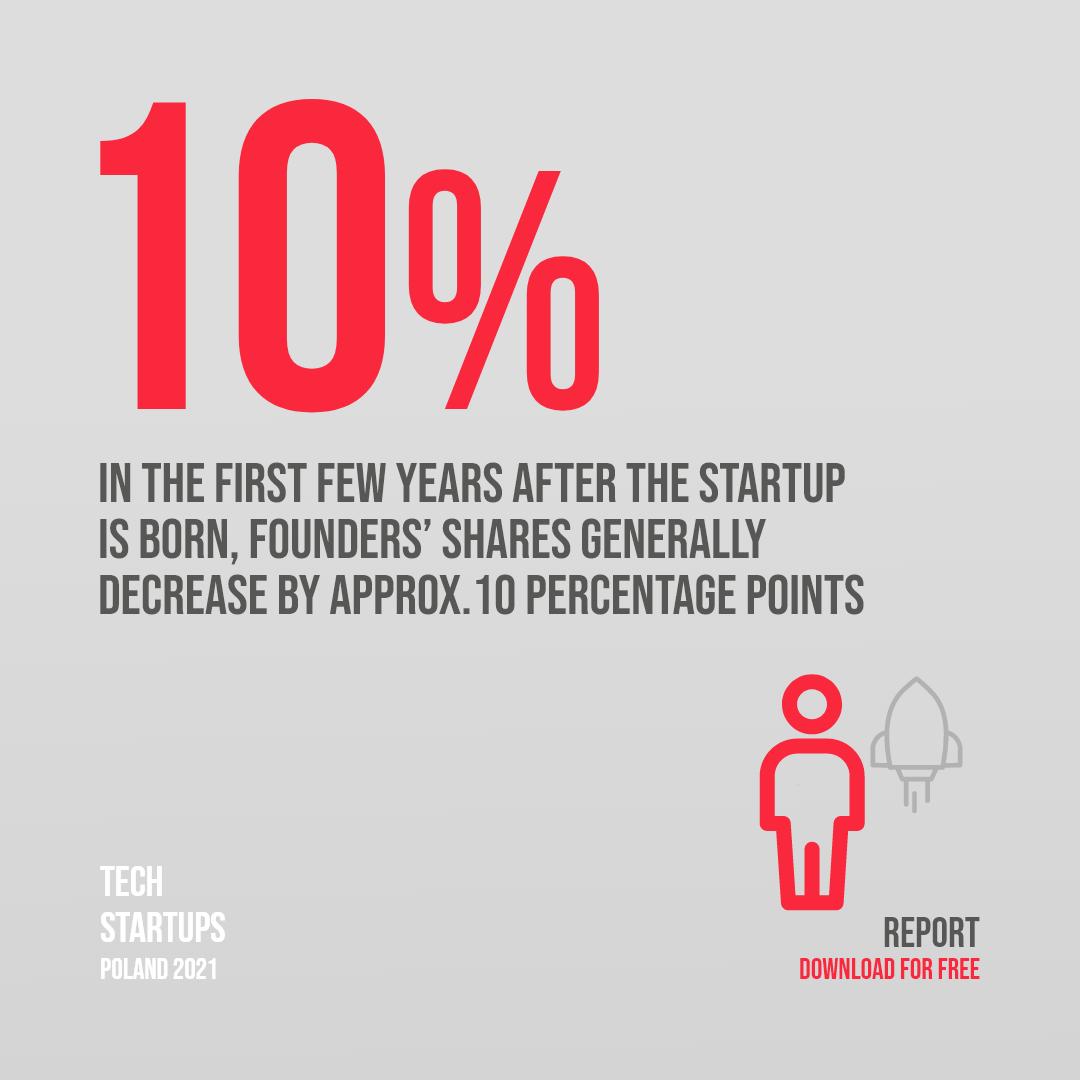 New shareholders in tech startups