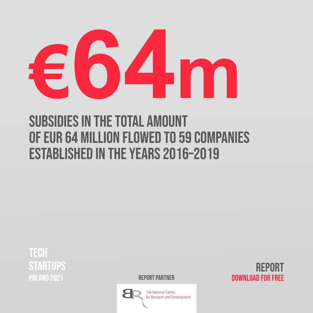 Subsidies support the weak capital market